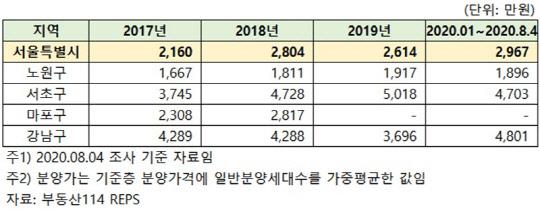 """""""대출 막혀 분양은 그림의 떡""""… 30대 부글부글"""